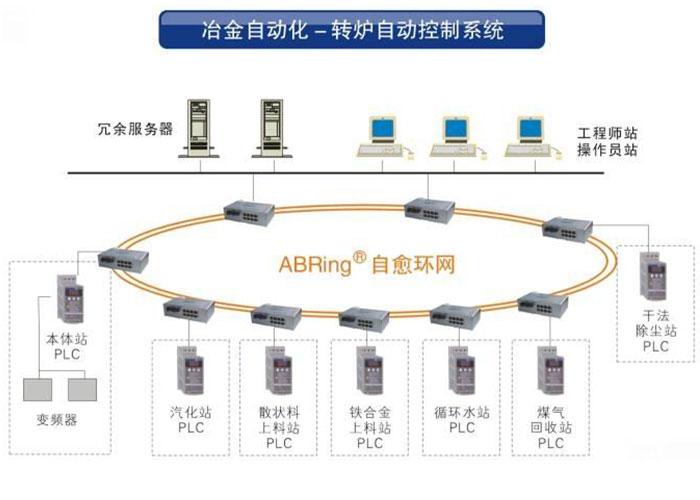 工业环境对工业控制网络的可靠性要求非常高